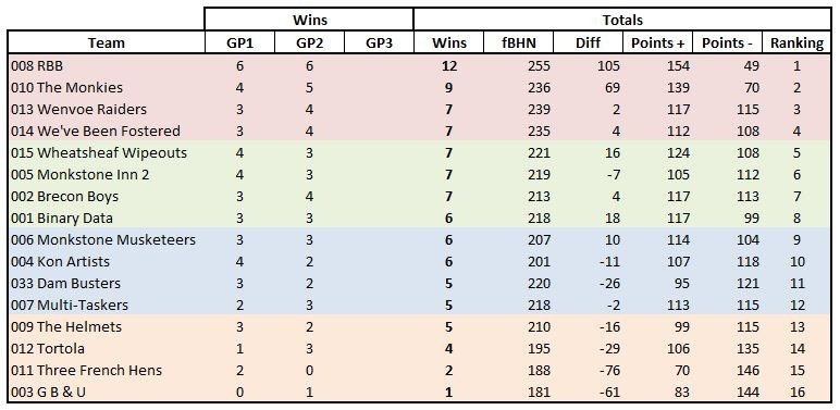 Combined results after two rounds